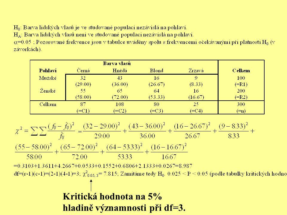 Kritická hodnota na 5% hladině významnosti při df=3.