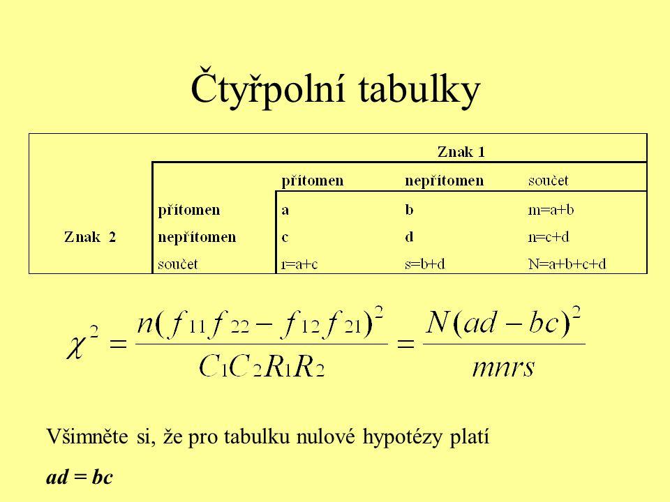 Čtyřpolní tabulky Všimněte si, že pro tabulku nulové hypotézy platí ad = bc