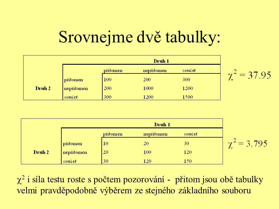 Srovnejme dvě tabulky:  2 i síla testu roste s počtem pozorování - přitom jsou obě tabulky velmi pravděpodobně výběrem ze stejného základního souboru