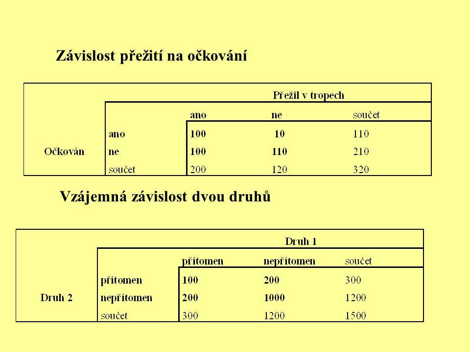 Vztah dvou kvalitativních proměnných v tabulce jak v případě, že je jedna z proměnných manipulovaná tak v případě, že jedna z proměnných je zřejmě příčinou a druhá důsledkem, ale jedná se o pozorování tak i v případě, že se jedná o dvě stejnocenné proměnné