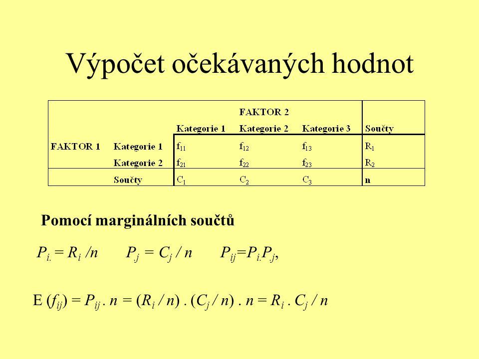 Výpočet očekávaných hodnot Pomocí marginálních součtů P i. = R i /n P.j = C j / n P ij =P i. P.j, E (f ij ) = P ij. n = (R i / n). (C j / n). n = R i.