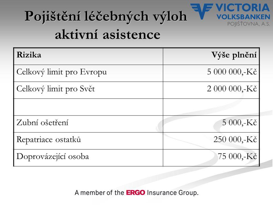 Pojištění léčebných výloh aktivní asistence RizikaVýše plnění Celkový limit pro Evropu5 000 000,-Kč Celkový limit pro Svět2 000 000,-Kč Zubní ošetření5 000,-Kč Repatriace ostatků250 000,-Kč Doprovázející osoba75 000,-Kč