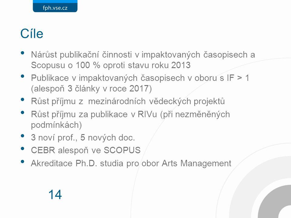 14 Cíle Nárůst publikační činnosti v impaktovaných časopisech a Scopusu o 100 % oproti stavu roku 2013 Publikace v impaktovaných časopisech v oboru s IF > 1 (alespoň 3 články v roce 2017) Růst příjmu z mezinárodních vědeckých projektů Růst příjmu za publikace v RIVu (při nezměněných podmínkách) 3 noví prof., 5 nových doc.