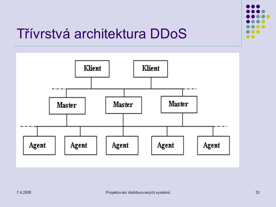 7.4.2008Projektování distribuovaných systémů53 Třívrstvá architektura DDoS