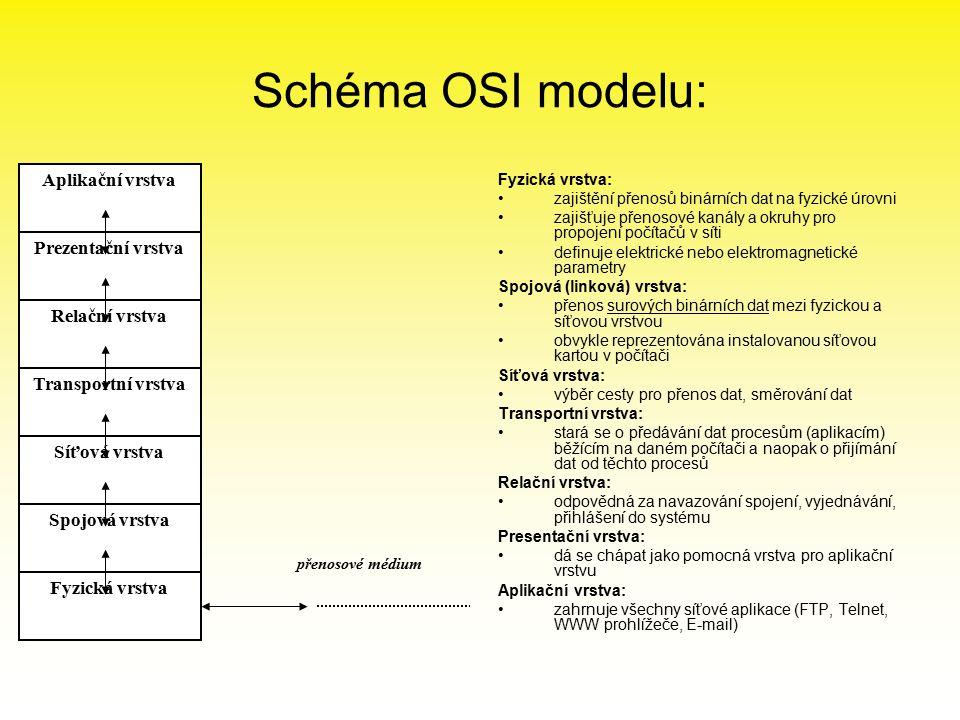 Schéma OSI modelu: Fyzická vrstva: zajištění přenosů binárních dat na fyzické úrovni zajišťuje přenosové kanály a okruhy pro propojení počítačů v síti definuje elektrické nebo elektromagnetické parametry Spojová (linková) vrstva: přenos surových binárních dat mezi fyzickou a síťovou vrstvou obvykle reprezentována instalovanou síťovou kartou v počítači Síťová vrstva: výběr cesty pro přenos dat, směrování dat Transportní vrstva: stará se o předávání dat procesům (aplikacím) běžícím na daném počítači a naopak o přijímání dat od těchto procesů Relační vrstva: odpovědná za navazování spojení, vyjednávání, přihlášení do systému Presentační vrstva: dá se chápat jako pomocná vrstva pro aplikační vrstvu Aplikační vrstva: zahrnuje všechny síťové aplikace (FTP, Telnet, WWW prohlížeče, E-mail) Aplikační vrstva Prezentační vrstva Relační vrstva Transportní vrstva Síťová vrstva Spojová vrstva Fyzická vrstva přenosové médium