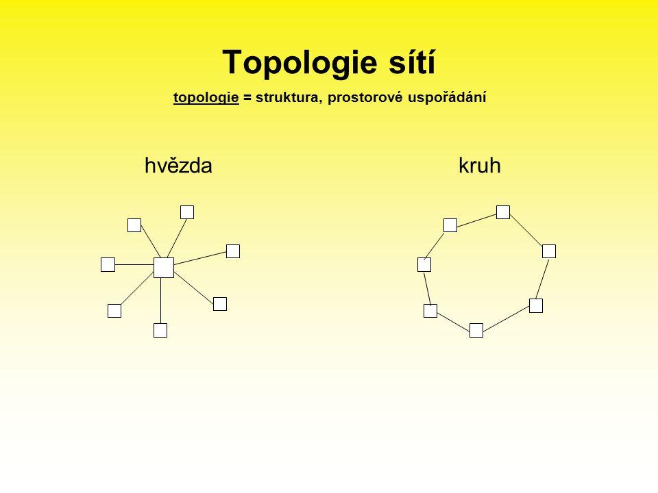 Topologie sítí hvězdakruh topologie = struktura, prostorové uspořádání
