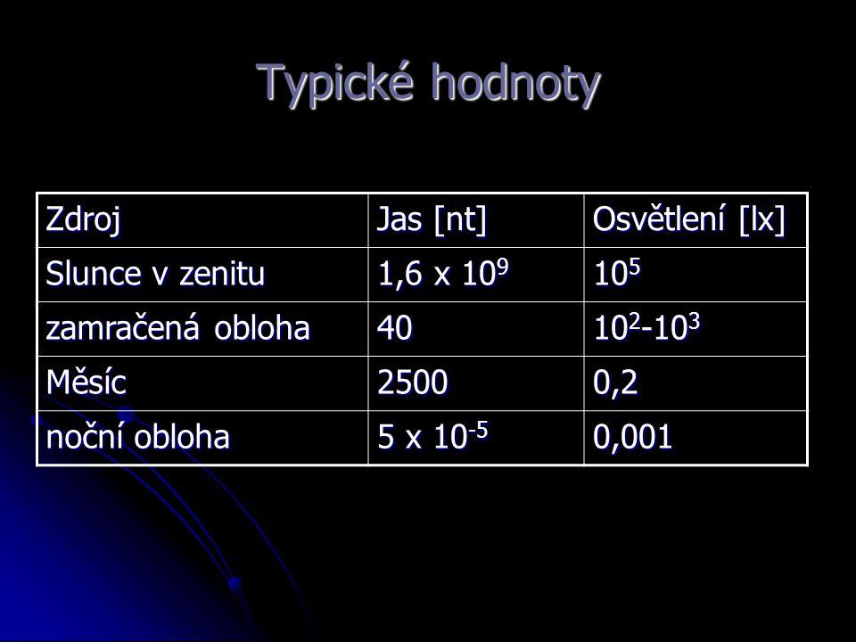 Typické hodnoty Zdroj Jas [nt] Osvětlení [lx] Slunce v zenitu 1,6 x 10 9 10 5 zamračená obloha 40 10 2 -10 3 Měsíc25000,2 noční obloha 5 x 10 -5 0,001