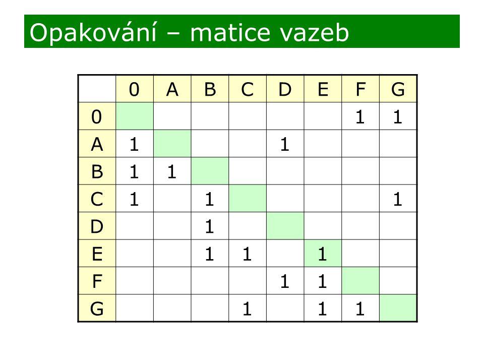 Opakování – matice vazeb 0ABCDEFG 011 A11 B11 C111 D1 E111 F11 G111