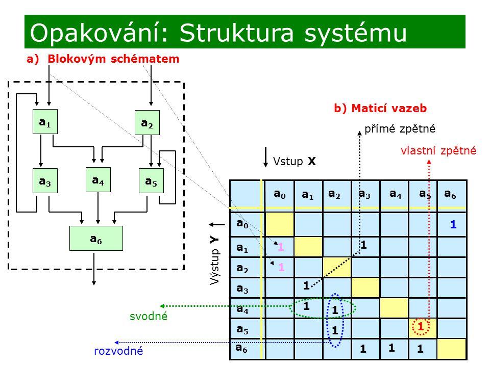 Opakování: Struktura systému a) Blokovým schématem