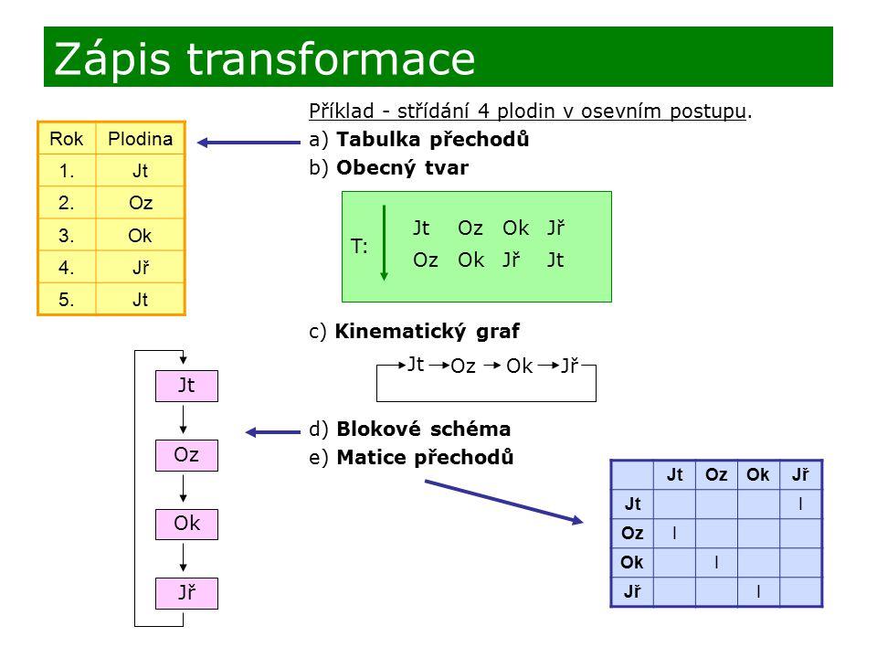 Příklad - střídání 4 plodin v osevním postupu. a) Tabulka přechodů b) Obecný tvar c) Kinematický graf d) Blokové schéma e) Matice přechodů Zápis trans