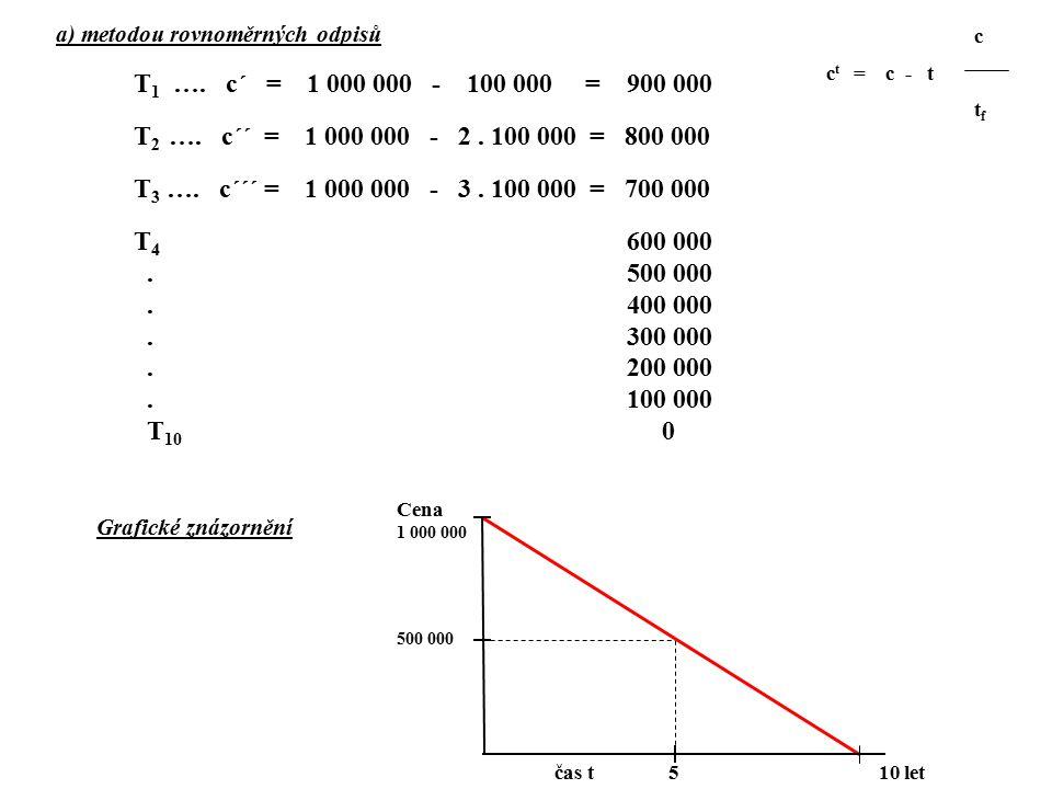 a) metodou rovnoměrných odpisů T 1 …. c´ = 1 000 000 - 100 000 = 900 000 T 2 …. c´´ = 1 000 000 - 2. 100 000 = 800 000 T 3 …. c´´´ = 1 000 000 - 3. 10