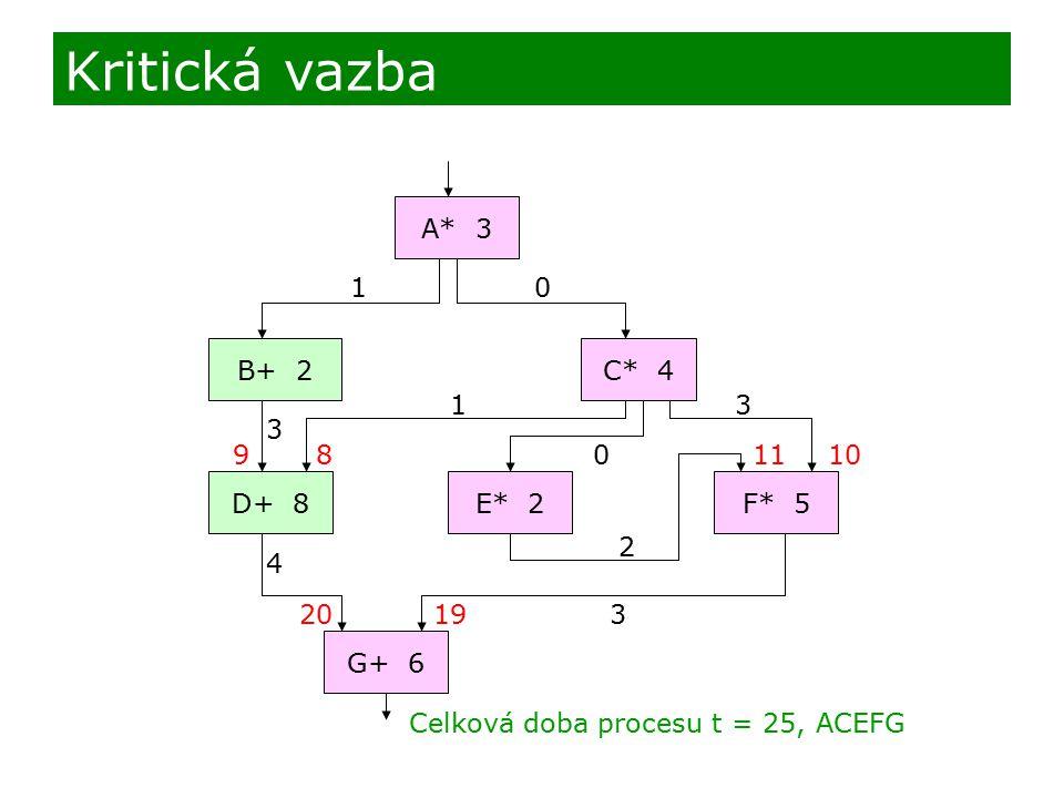 A* 3 B+ 2 D+ 8F* 5 G+ 6 E* 2 C* 4 Kritická vazba 10 3 9 1 0 2 3 1110 19203 Celková doba procesu t = 25, ACEFG 8 4