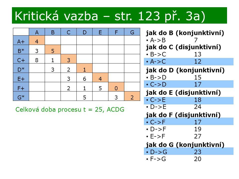 jak do B (konjunktivní) A->B7 jak do C (disjunktivní) B->C13 A->C12 Kritická vazba – str. 123 př. 3a) ABCDEFG A+4 B*35 C+813 D* 321 E+ 364 F+ 2150 G*