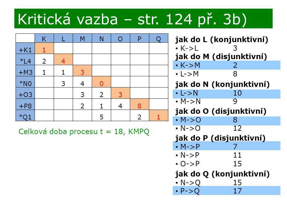 jak do L (konjunktivní) K->L3 jak do M (disjunktivní) K->M2 L->M8 Kritická vazba – str. 124 př. 3b) KLMNOPQ +K11 *L424 +M3113 *N0340 +O3323 +P82148 *Q