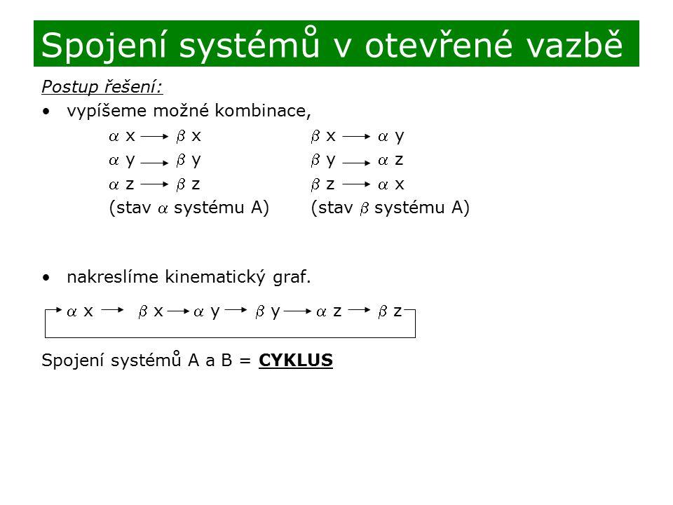 Postup řešení: vypíšeme možné kombinace,  x x x y  y y y z  z z z x (stav  systému A)(stav  systému A) nakreslíme kinematický graf.  x