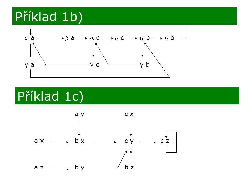  a a c c b b γ aγ cγ b Příklad 1b) Příklad 1c) a yc x a xb x c y c z a z b y b z