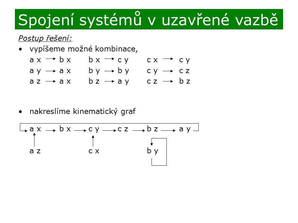Postup řešení: vypíšeme možné kombinace, a xb xb xc yc xc y a ya xb yb yc yc z a za xb za yc zb z nakreslíme kinematický graf a xb xc yc zb za y a zc