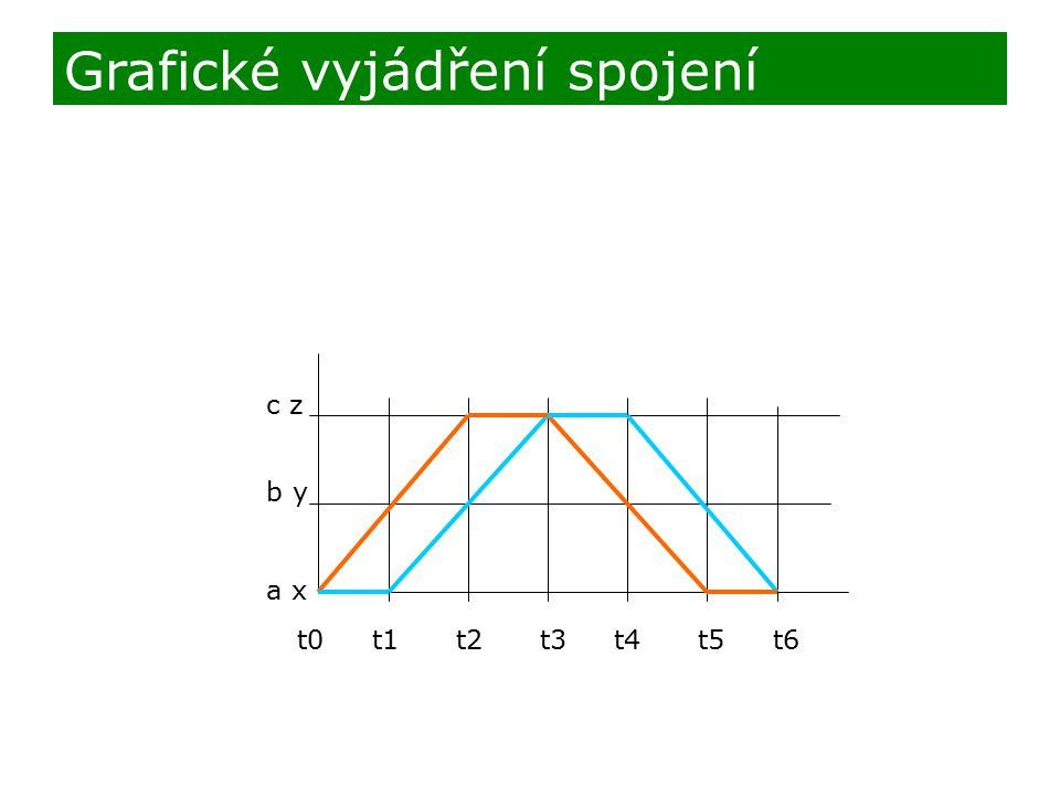 c z b y a x t0 t1 t2 t3 t4 t5 t6 Grafické vyjádření spojení