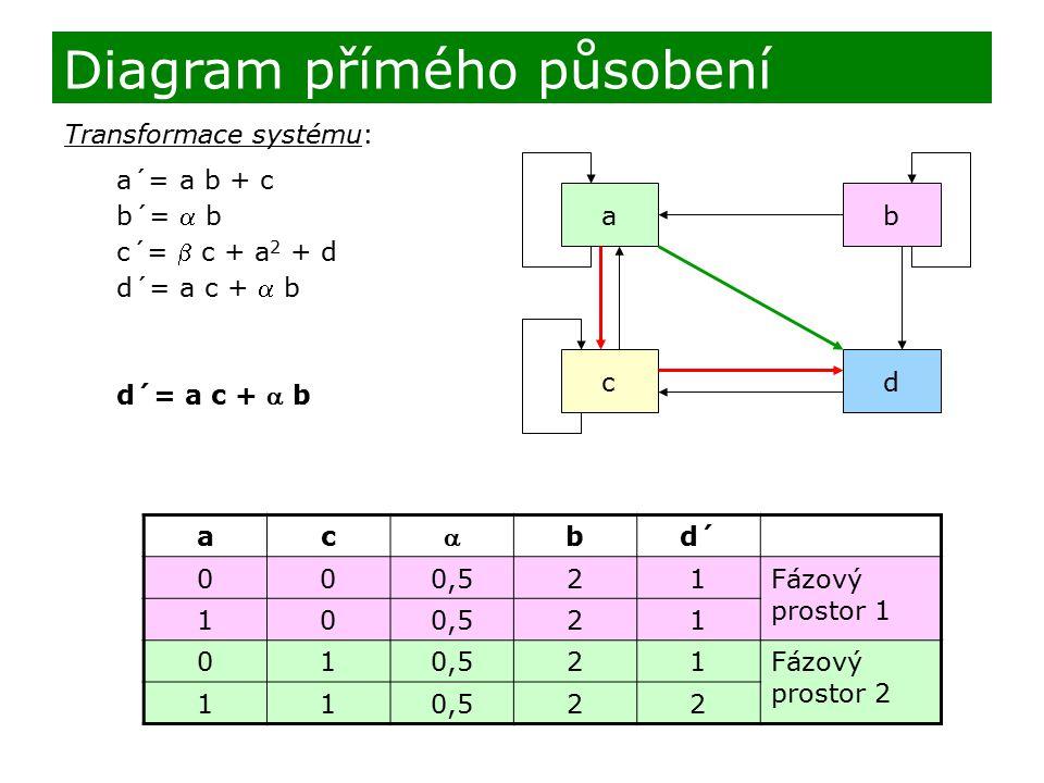 Transformace systému: a´= a b + c b´=  b c´=  c + a 2 + d d´= a c +  b b d a c ac  bd´ 000,521Fázový prostor 1 100,521 01 21Fázový prostor 2 110,5