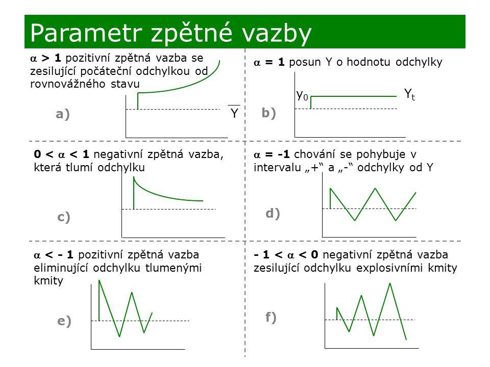 Parametr zpětné vazby  > 1 pozitivní zpětná vazba se zesilující počáteční odchylkou od rovnovážného stavu  = 1 posun Y o hodnotu odchylky 0 <  < 1