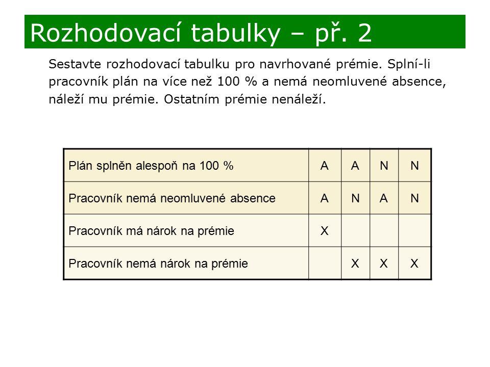 Sestavte rozhodovací tabulku pro navrhované prémie. Splní-li pracovník plán na více než 100 % a nemá neomluvené absence, náleží mu prémie. Ostatním pr