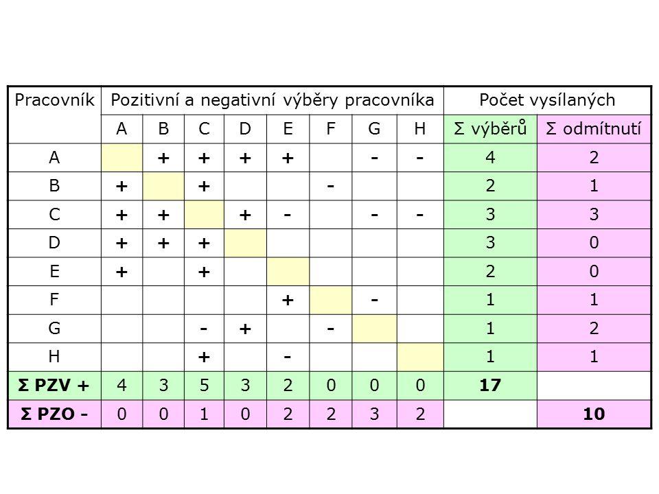 PracovníkPozitivní a negativní výběry pracovníkaPočet vysílaných ABCDEFGHΣ výběrůΣ odmítnutí A++++--42 B++-21 C+++---33 D+++30 E++20 F+-11 G-+-12 H+-1