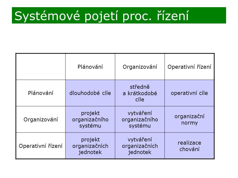 PlánováníOrganizováníOperativní řízení Plánovánídlouhodobé cíle středně a krátkodobé cíle operativní cíle Organizování projekt organizačního systému v