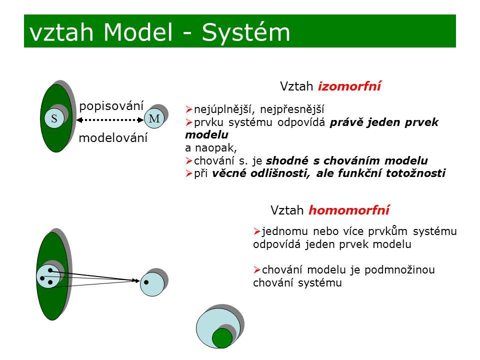 vztah Model - Systém S S M M popisování modelování Vztah izomorfní  nejúplnější, nejpřesnější  prvku systému odpovídá právě jeden prvek modelu a nao