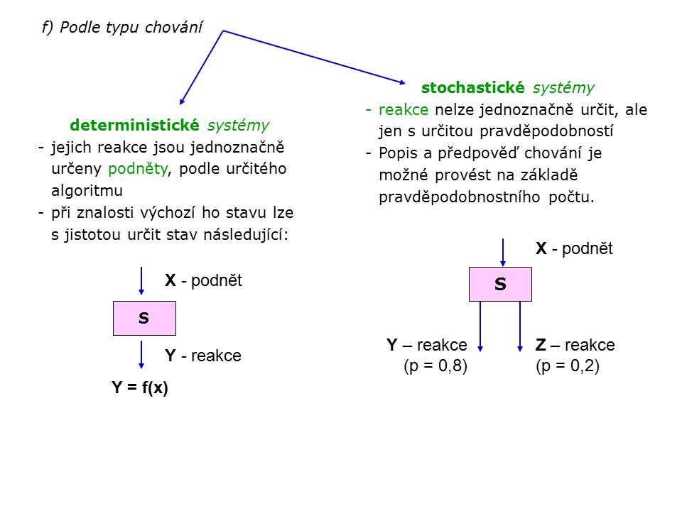 f) Podle typu chování deterministické systémy -jejich reakce jsou jednoznačně určeny podněty, podle určitého algoritmu -při znalosti výchozí ho stavu
