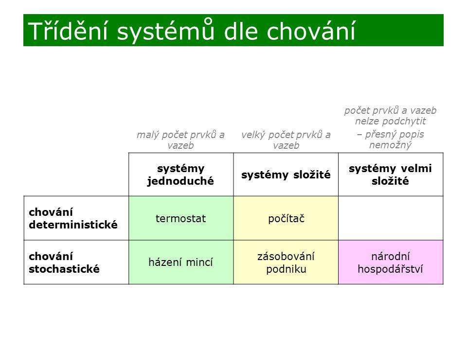 Třídění systémů dle chování malý počet prvků a vazeb velký počet prvků a vazeb počet prvků a vazeb nelze podchytit – přesný popis nemožný systémy jedn