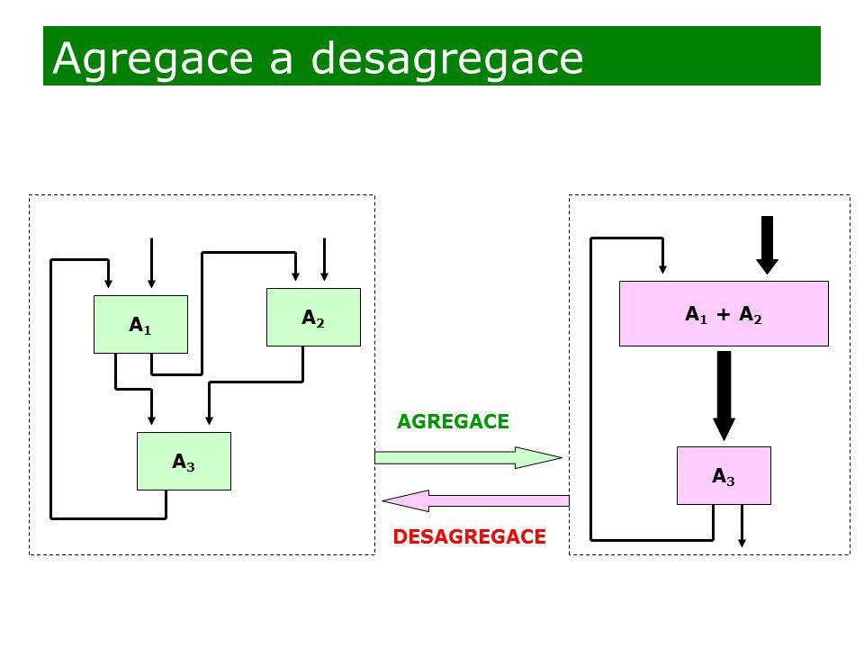 A1A1 A2A2 A3A3 A3A3 A 1 + A 2 AGREGACE DESAGREGACE Agregace a desagregace