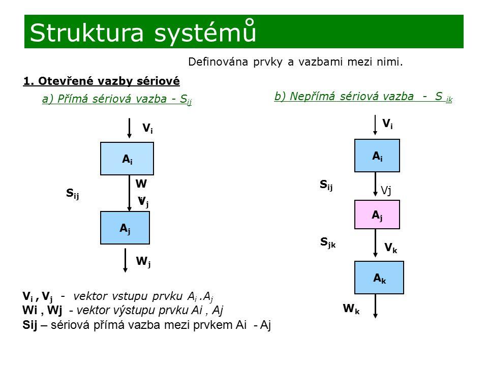 Struktura systémů Definována prvky a vazbami mezi nimi. 1. Otevřené vazby sériové a) Přímá sériová vazba - S ij V i, V j - vektor vstupu prvku A i.A j