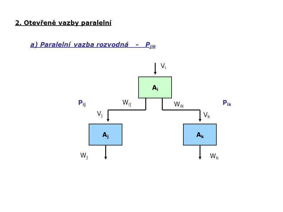 2. Otevřené vazby paralelní a) Paralelní vazba rozvodná - P jik ViVi AjAj AkAk W ij W ik P ij P ik VjVj VkVk WjWj WkWk AiAi