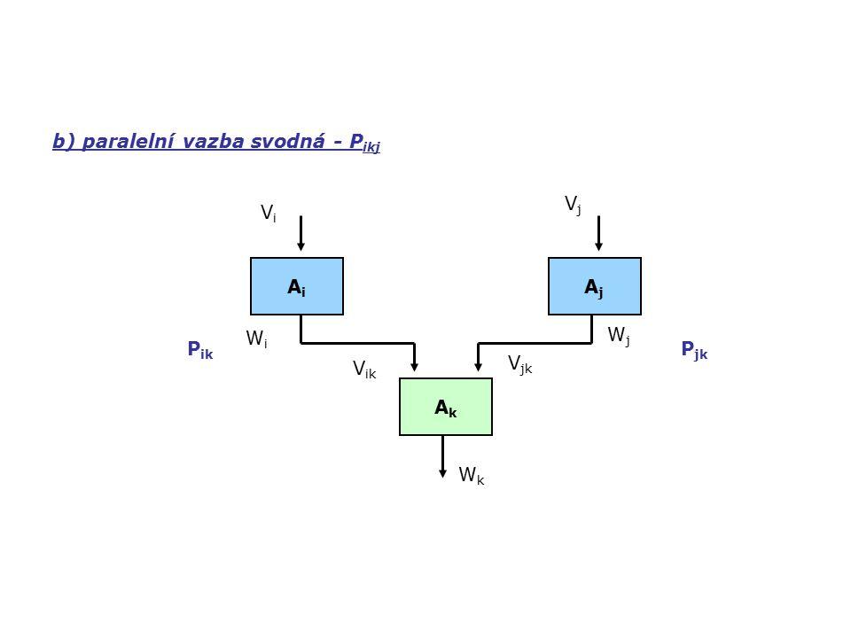 b) paralelní vazba svodná - P ikj AkAk AiAi AjAj VjVj ViVi WiWi WjWj V ik V jk WkWk P ik P jk