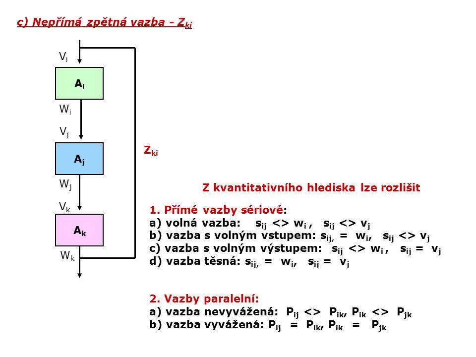 c) Nepřímá zpětná vazba - Z ki Z kvantitativního hlediska lze rozlišit 1. Přímé vazby sériové: a) volná vazba: s ij <> w i, s ij <> v j b) vazba s vol