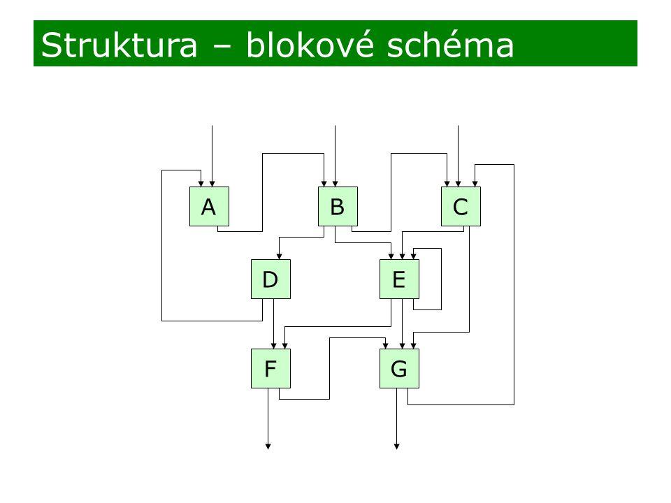 AB D FG E C Struktura – blokové schéma