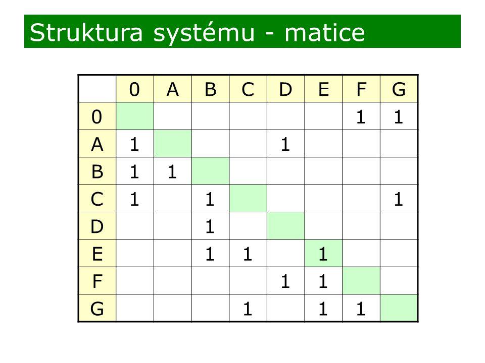 0ABCDEFG 011 A11 B11 C111 D1 E111 F11 G111 Struktura systému - matice