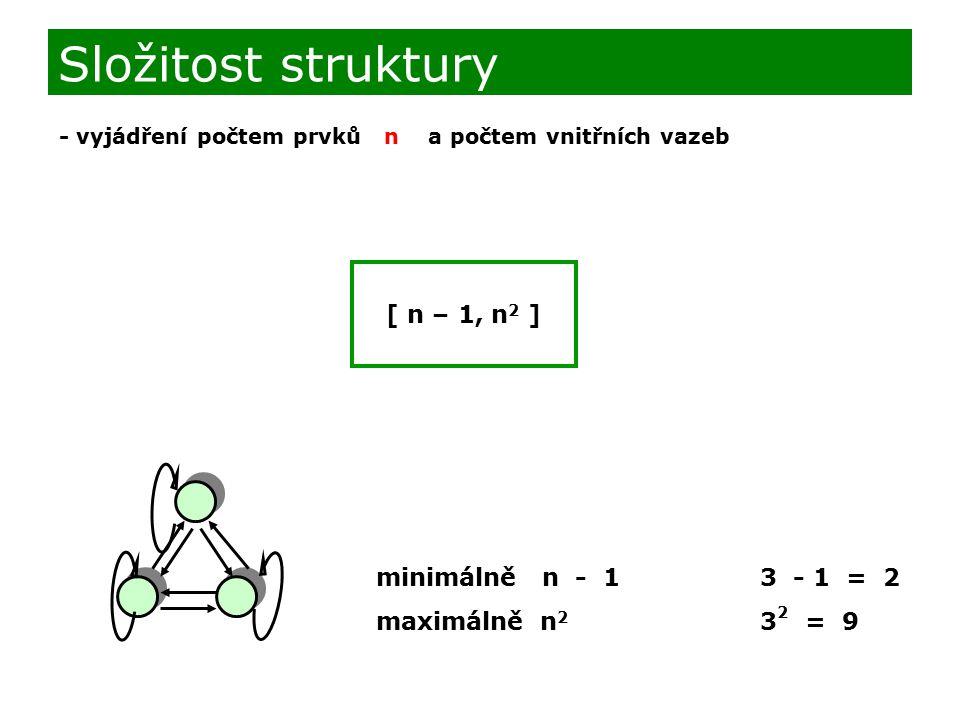 Složitost struktury - vyjádření počtem prvků n a počtem vnitřních vazeb [ n – 1, n 2 ] minimálně n - 13 - 1 = 2 maximálně n 2 3 2 = 9