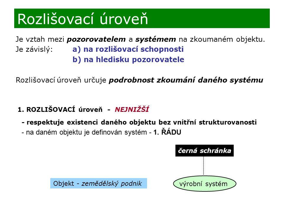 Je vztah mezi pozorovatelem a systémem na zkoumaném objektu. Je závislý:a) na rozlišovací schopnosti b) na hledisku pozorovatele Rozlišovací úroveň ur