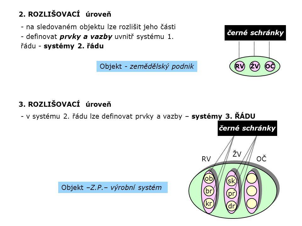 2. ROZLIŠOVACÍ úroveň - na sledovaném objektu lze rozlišit jeho části - definovat prvky a vazby uvnitř systému 1. řádu - systémy 2. řádu Objekt - země