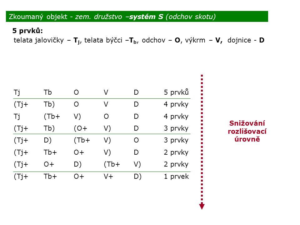 Zkoumaný objekt - zem. družstvo –systém S (odchov skotu) 5 prvků: telata jalovičky – T j, telata býčci –T b, odchov – O, výkrm – V, dojnice - D Snižov
