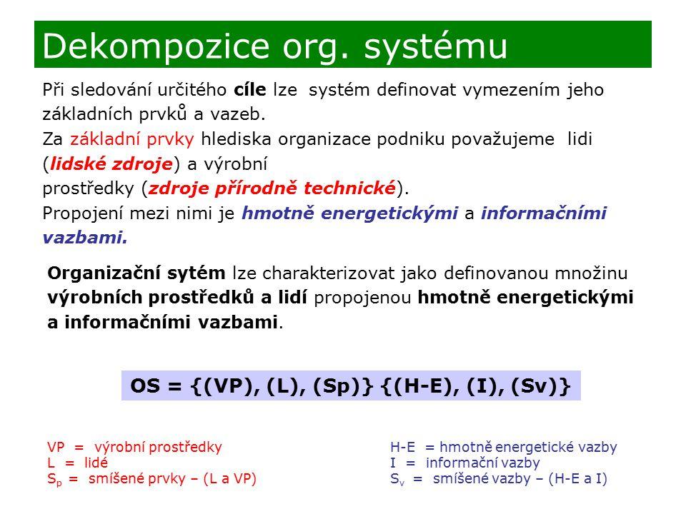 Při sledování určitého cíle lze systém definovat vymezením jeho základních prvků a vazeb. Za základní prvky hlediska organizace podniku považujeme lid