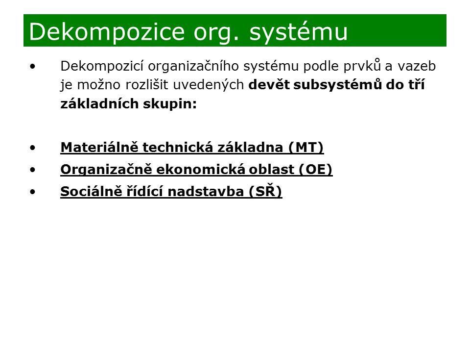 Dekompozicí organizačního systému podle prvků a vazeb je možno rozlišit uvedených devět subsystémů do tří základních skupin: Materiálně technická zákl