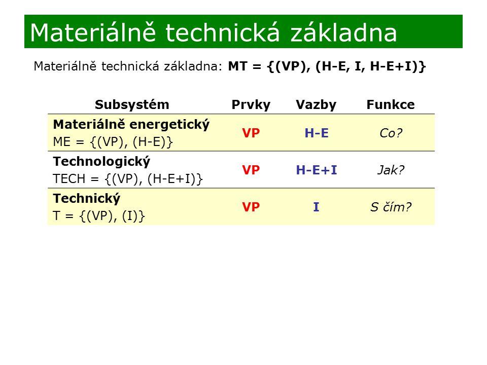 Materiálně technická základna SubsystémPrvkyVazbyFunkce Materiálně energetický ME = {(VP), (H-E)} VPH-ECo? Technologický TECH = {(VP), (H-E+I)} VPH-E+