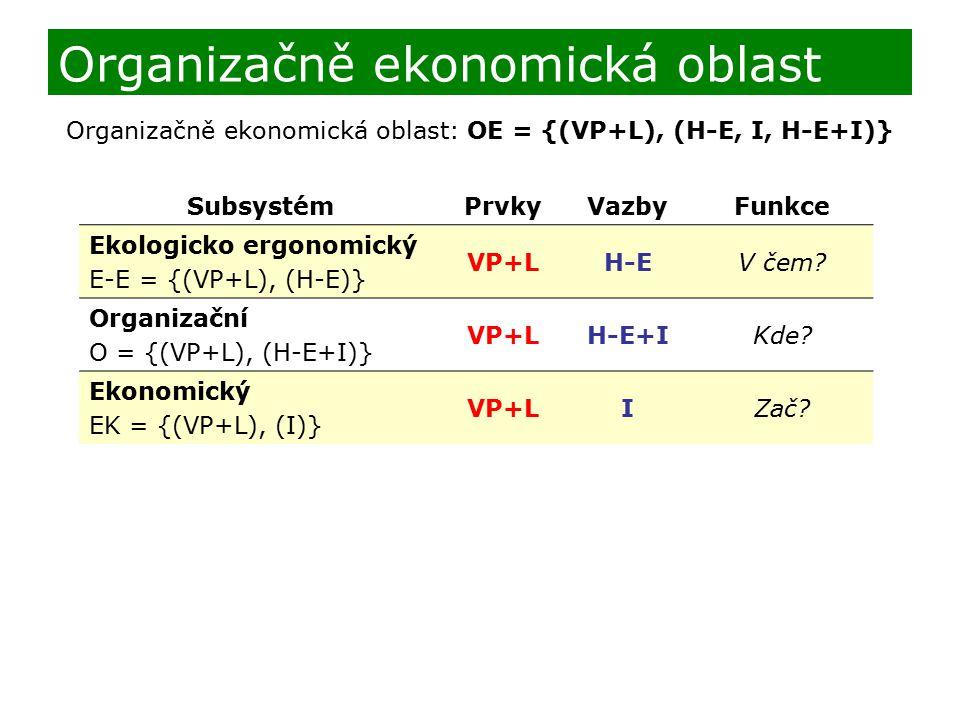 Organizačně ekonomická oblast SubsystémPrvkyVazbyFunkce Ekologicko ergonomický E-E = {(VP+L), (H-E)} VP+LH-EV čem? Organizační O = {(VP+L), (H-E+I)} V