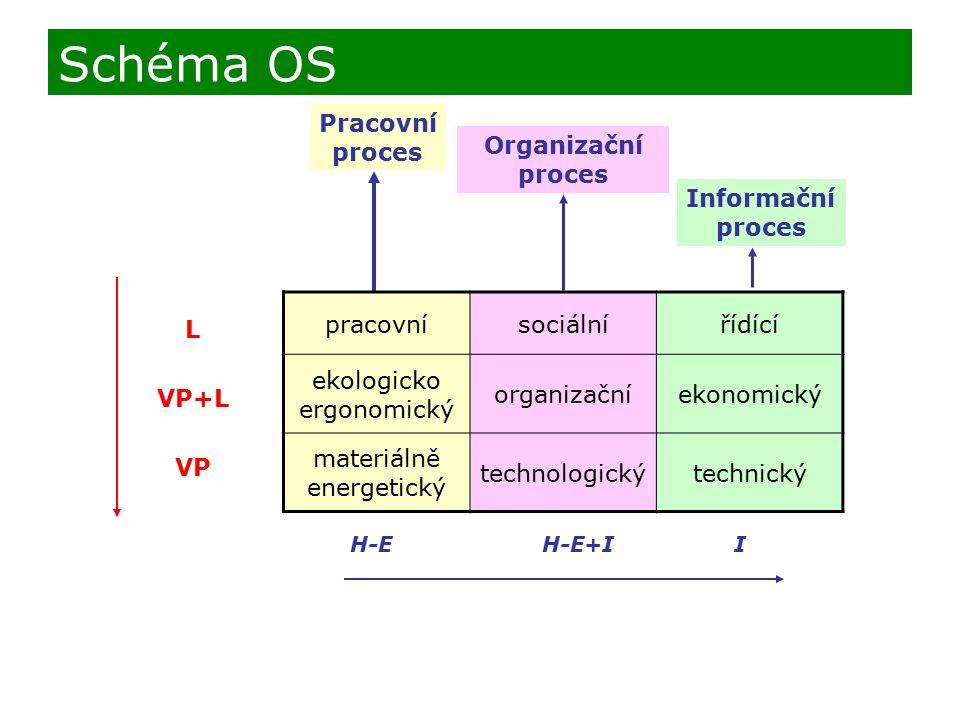 L VP+L VP H-EH-E+II Pracovní proces Organizační proces Informační proces Schéma OS pracovnísociálnířídící ekologicko ergonomický organizačníekonomický