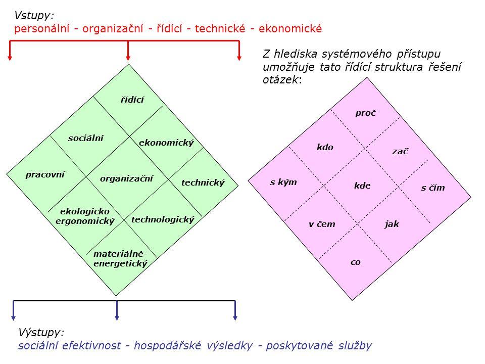řídící sociální ekonomický pracovní organizační technický ekologicko ergonomický technologický materiálně- energetický Vstupy: personální - organizačn