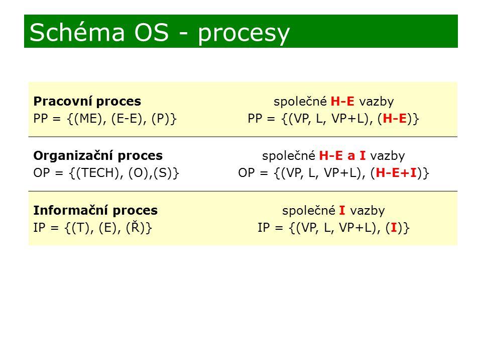 Pracovní proces PP = {(ME), (E-E), (P)} společné H-E vazby PP = {(VP, L, VP+L), (H-E)} Organizační proces OP = {(TECH), (O),(S)} společné H-E a I vazb
