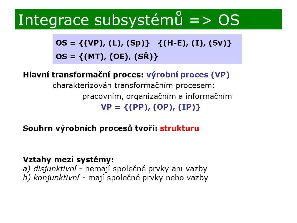 Hlavní transformační proces: výrobní proces (VP) charakterizován transformačním procesem: pracovním, organizačním a informačním VP = {(PP), (OP), (IP)
