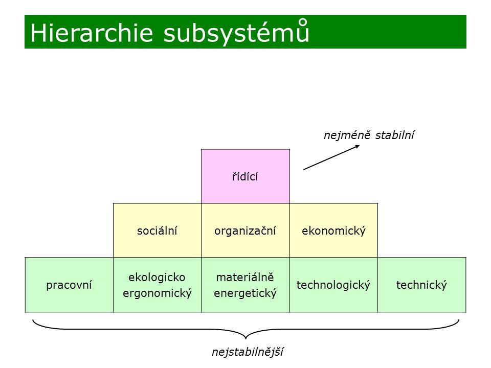 nejméně stabilní nejstabilnější Hierarchie subsystémů řídící sociálníorganizačníekonomický pracovní ekologicko ergonomický materiálně energetický tech
